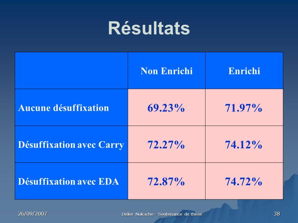 26/09/2007 Didier Nakache - Soutenance de thèse 38 Résultats Non EnrichiEnrichi Aucune désuffixation 69.23%71.97% Désuffixation avec Carry 72.27%74.12