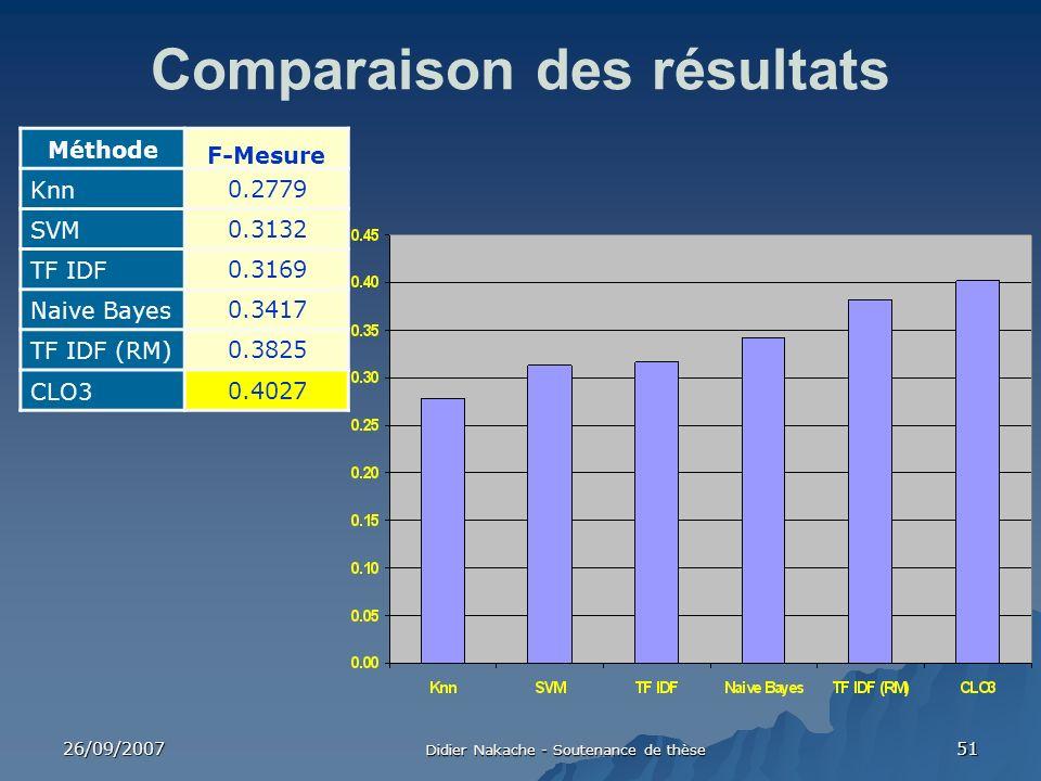 26/09/2007 Didier Nakache - Soutenance de thèse 51 Comparaison des résultats Méthode F-Mesure Knn 0.2779 SVM 0.3132 TF IDF 0.3169 Naive Bayes 0.3417 T