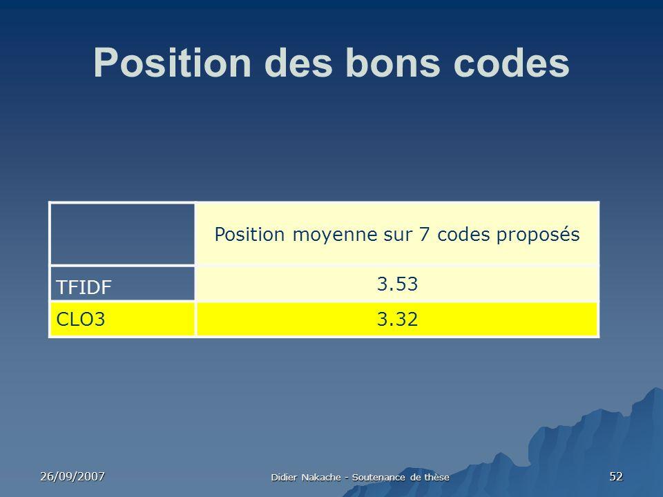 26/09/2007 Didier Nakache - Soutenance de thèse 52 Position des bons codes Position moyenne sur 7 codes proposés TFIDF 3.53 CLO33.32