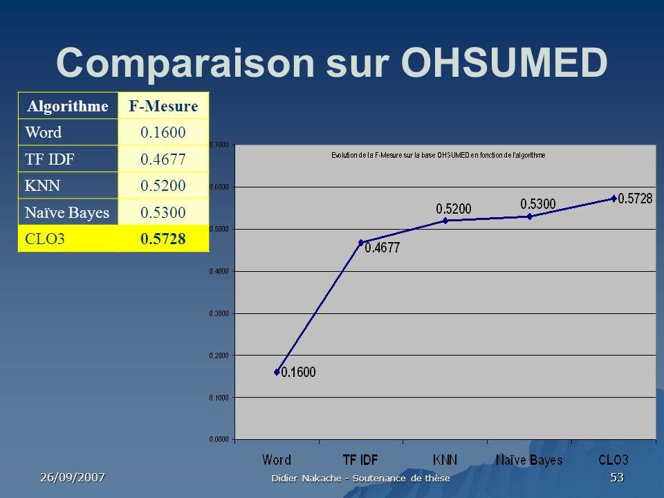 26/09/2007 Didier Nakache - Soutenance de thèse 53 Comparaison sur OHSUMED AlgorithmeF-Mesure Word0.1600 TF IDF0.4677 KNN0.5200 Naïve Bayes0.5300 CLO3