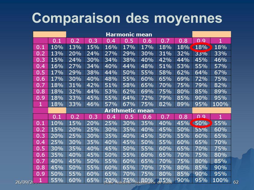 26/09/2007 Didier Nakache - Soutenance de thèse 62 Comparaison des moyennes a=1Harmonic meanBeta=1 0.10.20.30.40.50.60.70.80.91 0.110%13%15%16%17% 18%