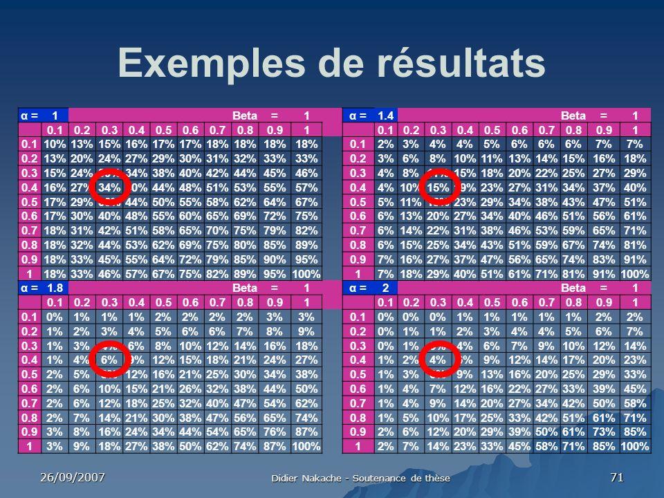 26/09/2007 Didier Nakache - Soutenance de thèse 71 Exemples de résultats α =1Beta=1α =1.4Beta=1 0.10.20.30.40.50.60.70.80.910.10.20.30.40.50.60.70.80.