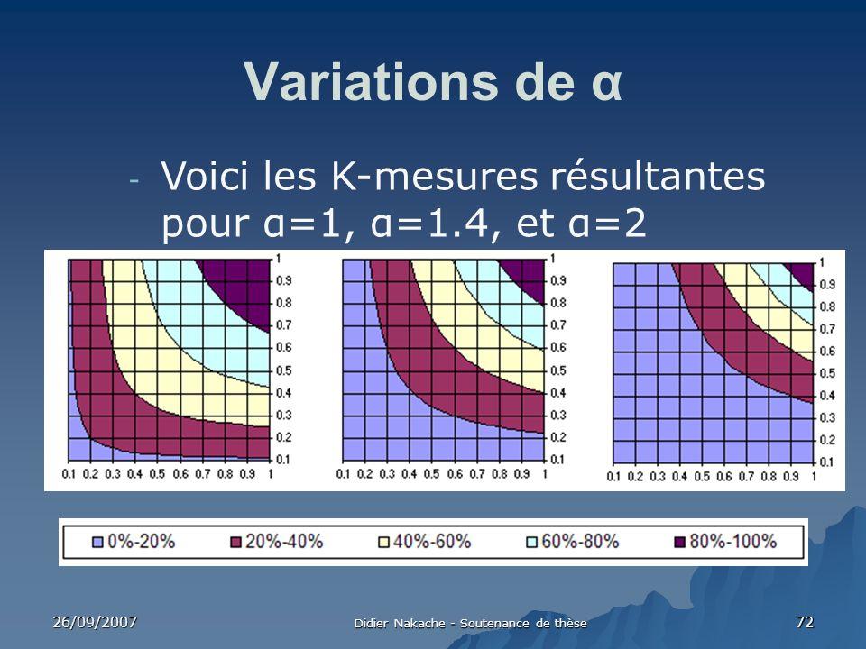26/09/2007 Didier Nakache - Soutenance de thèse 72 Variations de α - Voici les K-mesures résultantes pour α=1, α=1.4, et α=2