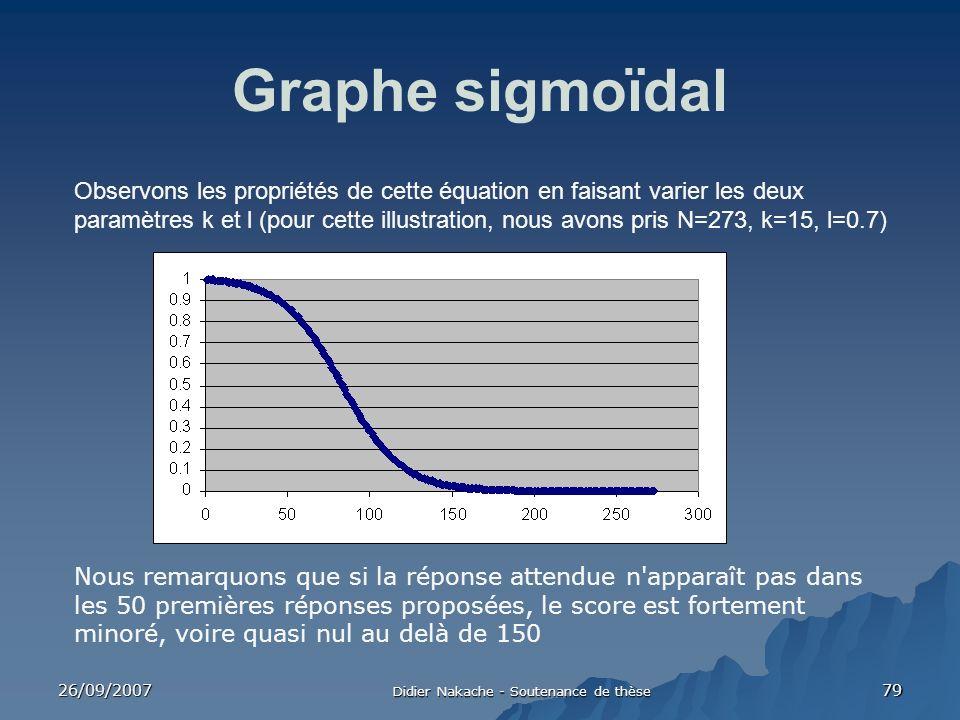 26/09/2007 Didier Nakache - Soutenance de thèse 79 Graphe sigmoïdal Nous remarquons que si la réponse attendue n'apparaît pas dans les 50 premières ré