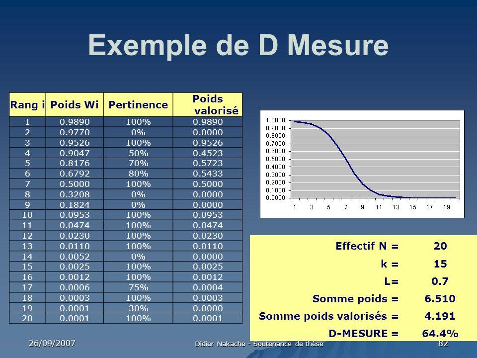 26/09/2007 Didier Nakache - Soutenance de thèse 82 Exemple de D Mesure Rang iPoids WiPertinence Poids valorisé 10.9890100%0.9890 20.97700%0.0000 30.95