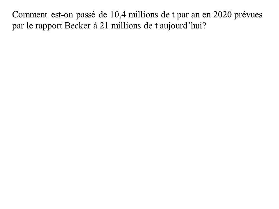 Comment est-on passé de 10,4 millions de t par an en 2020 prévues par le rapport Becker à 21 millions de t aujourdhui?