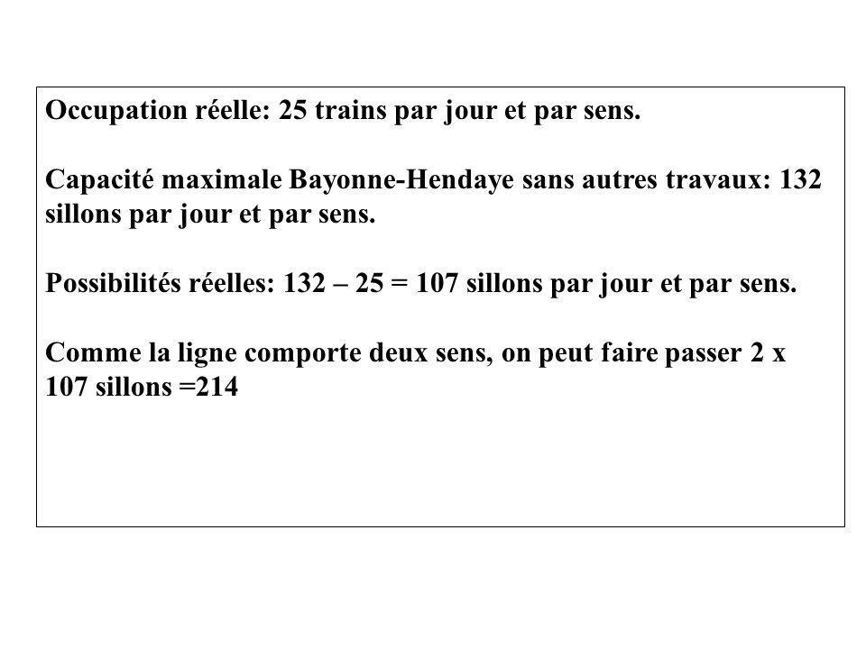 Occupation réelle: 25 trains par jour et par sens.