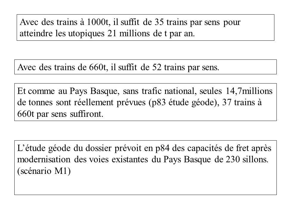 Avec des trains à 1000t, il suffit de 35 trains par sens pour atteindre les utopiques 21 millions de t par an.