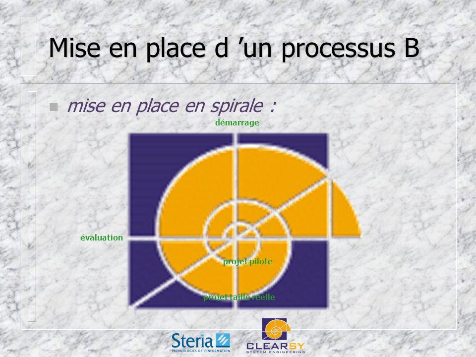 Mise en place d un processus B n mise en place en spirale : évaluation démarrage projet pilote projet taille réelle