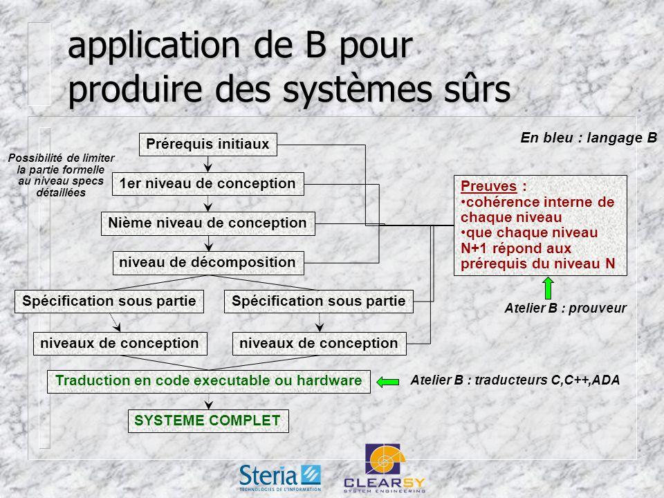application de B pour produire des systèmes sûrs Prérequis initiaux 1er niveau de conception Nième niveau de conception niveau de décomposition Spécification sous partie niveaux de conception Traduction en code executable ou hardware SYSTEME COMPLET Preuves : cohérence interne de chaque niveau que chaque niveau N+1 répond aux prérequis du niveau N En bleu : langage B Atelier B : traducteurs C,C++,ADA Atelier B : prouveur Possibilité de limiter la partie formelle au niveau specs détaillées