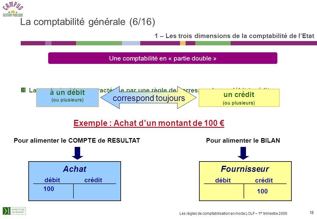 17 Les règles de comptabilisation en mode LOLF – 1 er trimestre 2009 La comptabilité générale alimente deux états de synthèse : Le compte de résultats