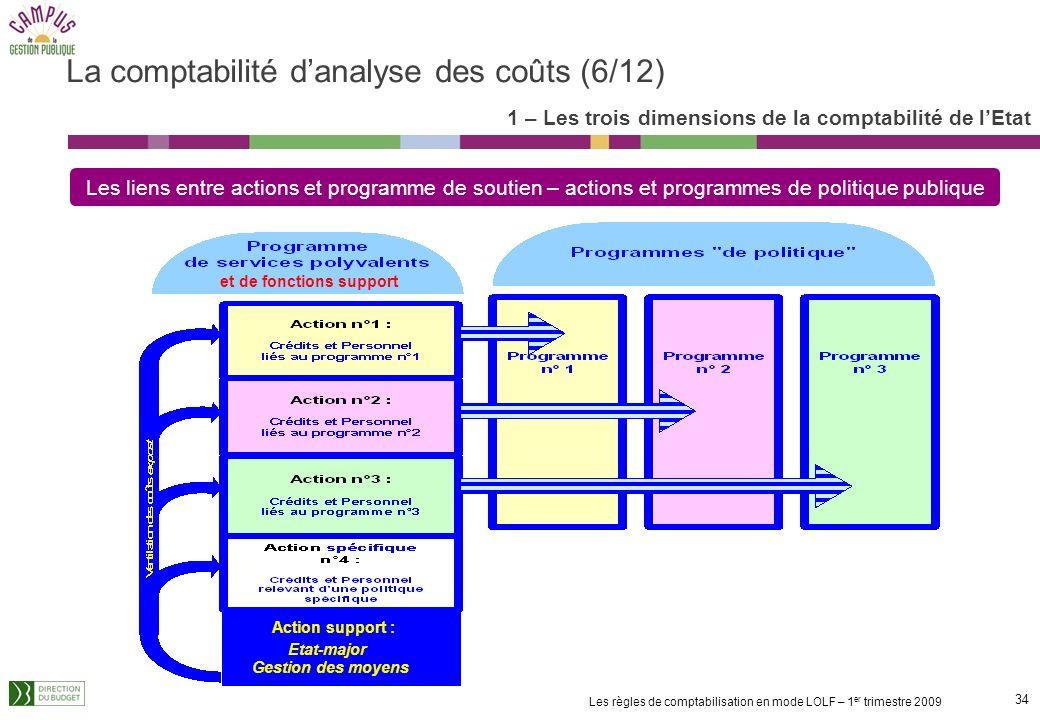 33 Les règles de comptabilisation en mode LOLF – 1 er trimestre 2009 Lexistence dactions voire de programmes « soutien » ou « polyvalents » est justif