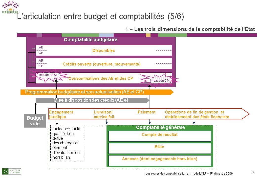 7 Les règles de comptabilisation en mode LOLF – 1 er trimestre 2009 Présentation des politiques publiques selon deux axes : Par destination : Mission/