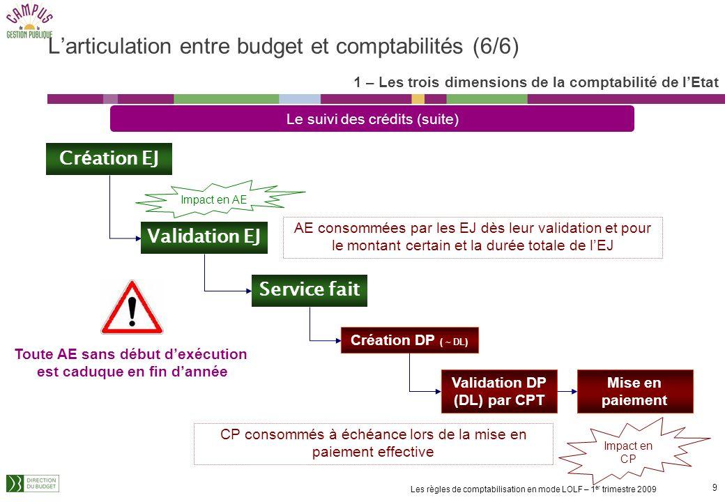 8 Les règles de comptabilisation en mode LOLF – 1 er trimestre 2009 1 – Les trois dimensions de la comptabilité de lEtat Larticulation entre budget et