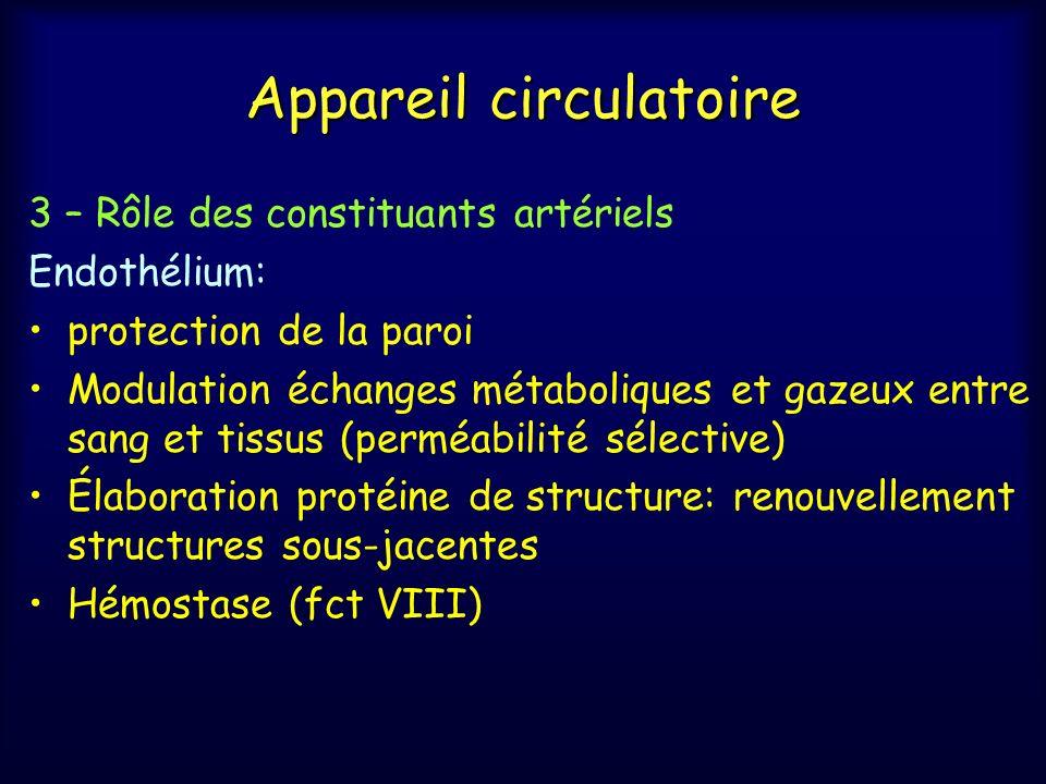 Appareil circulatoire 3 – Rôle des constituants artériels Endothélium: protection de la paroi Modulation échanges métaboliques et gazeux entre sang et