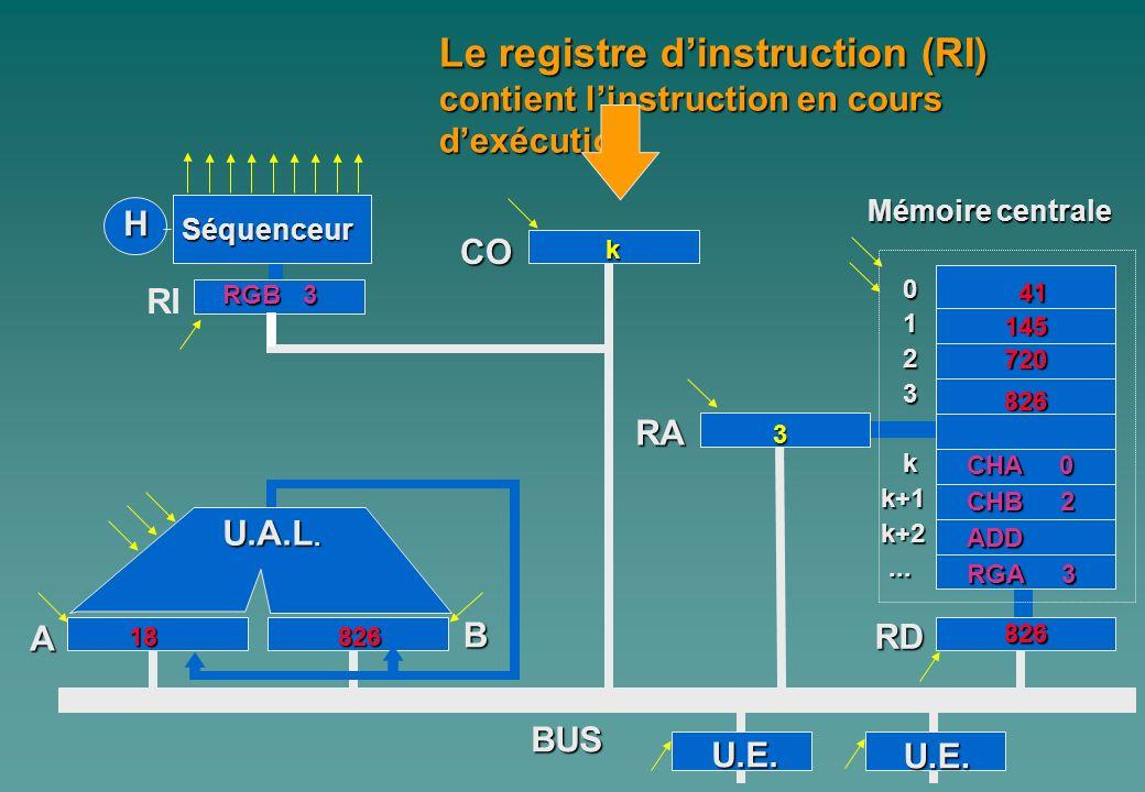 0 1 2 3 kk+1k+2...... A Mémoire centrale H Séquenceur RI CO B RA RD BUS Le registre dinstruction (RI) contient linstruction en cours dexécution U.E. U