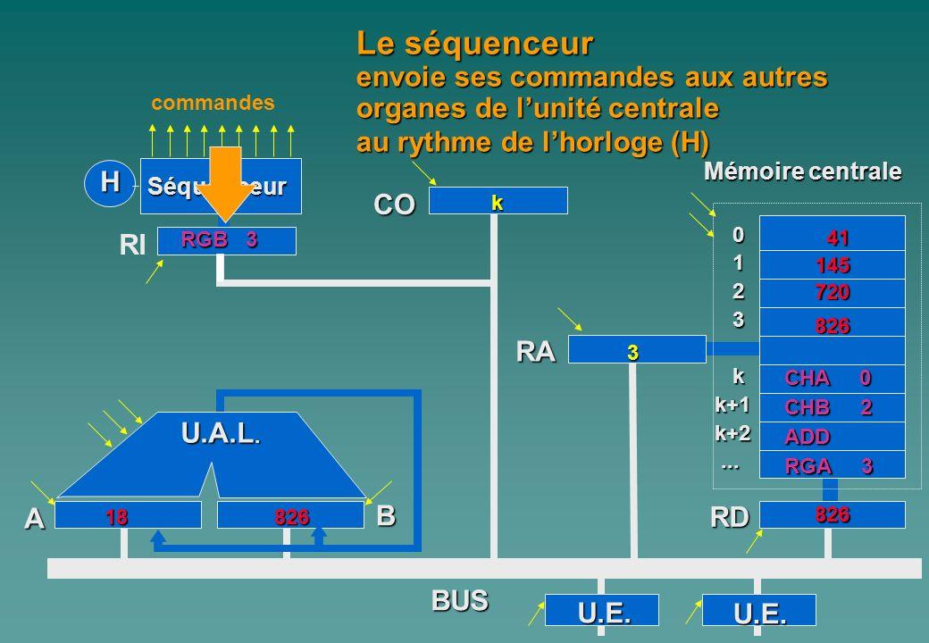 0 1 2 3 kk+1k+2...... A Mémoire centrale H Séquenceur RI CO B RA RD commandes BUS Le séquenceur envoie ses commandes aux autres organes de lunité cent