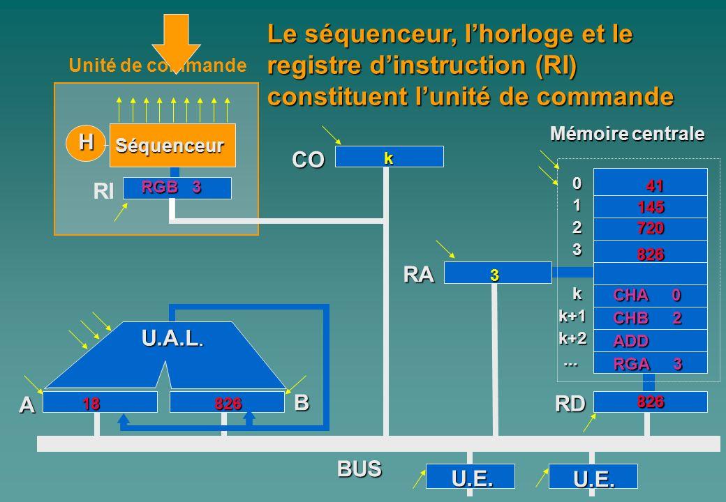 0 1 2 3 kk+1k+2...... A Mémoire centrale H Séquenceur RI CO B RA RD BUS Le séquenceur, lhorloge et le registre dinstruction (RI) constituent lunité de