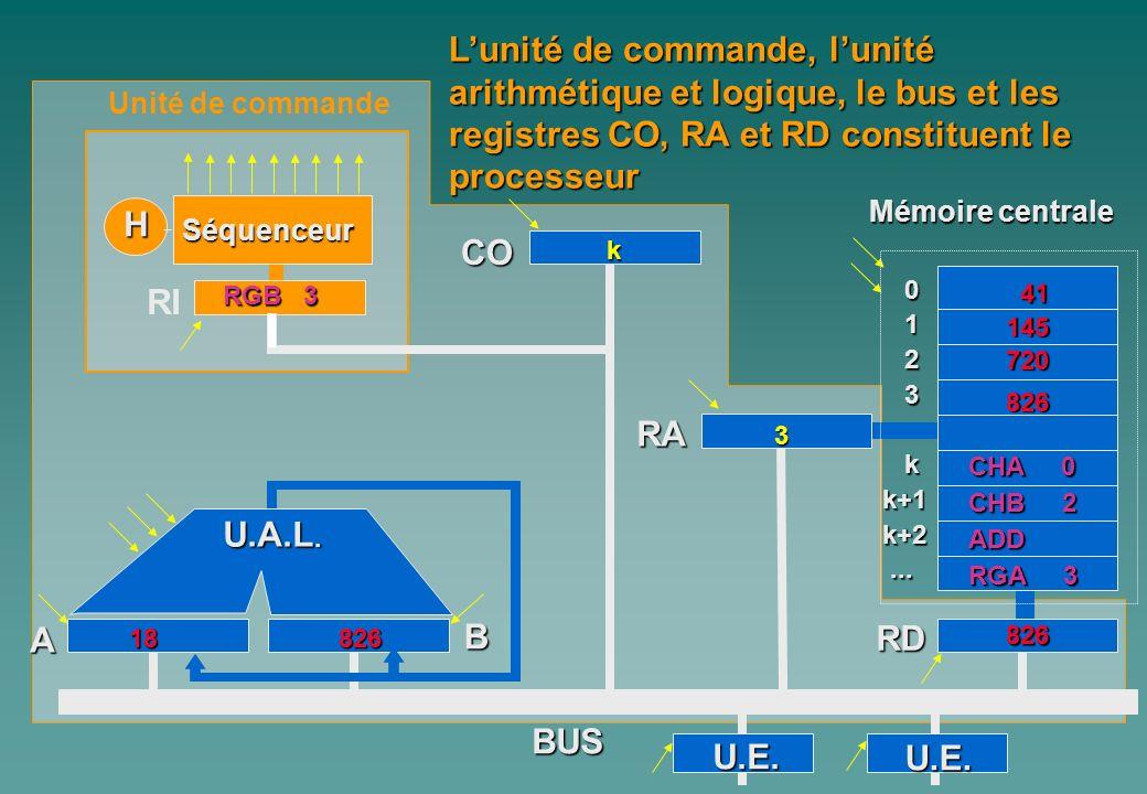 0 1 2 3 kk+1k+2...... A Mémoire centrale H Séquenceur RI CO B RA RD BUS Lunité de commande, lunité arithmétique et logique, le bus et les registres CO