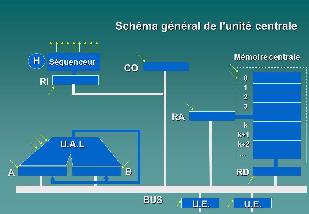 0 1 2 3 kk+1k+2...... A Mémoire centrale H Séquenceur RI CO B U.A.L. RA RD BUS Schéma général de l'unité centrale U.E. U.E.