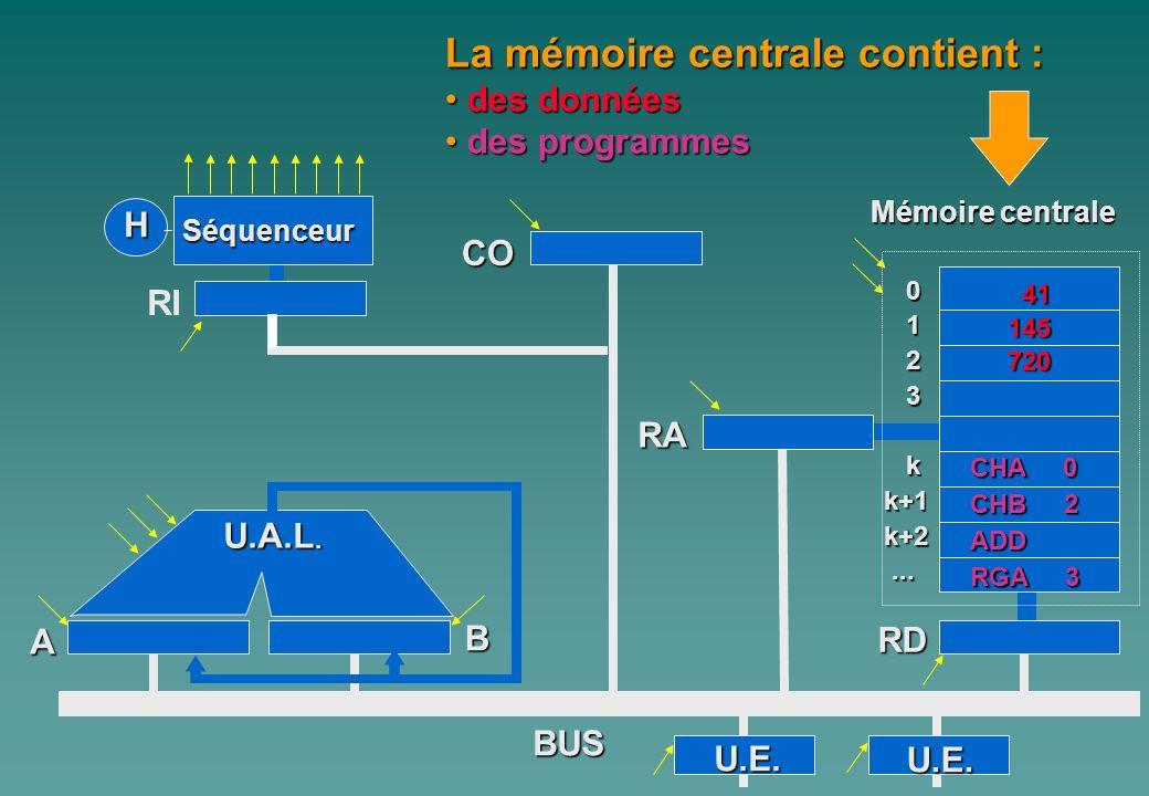 0 1 2 3 kk+1k+2...... A Mémoire centrale H Séquenceur RI CO B U.A.L. RA RD BUS La mémoire centrale contient : d des données es programmes U.E. U.E. 14