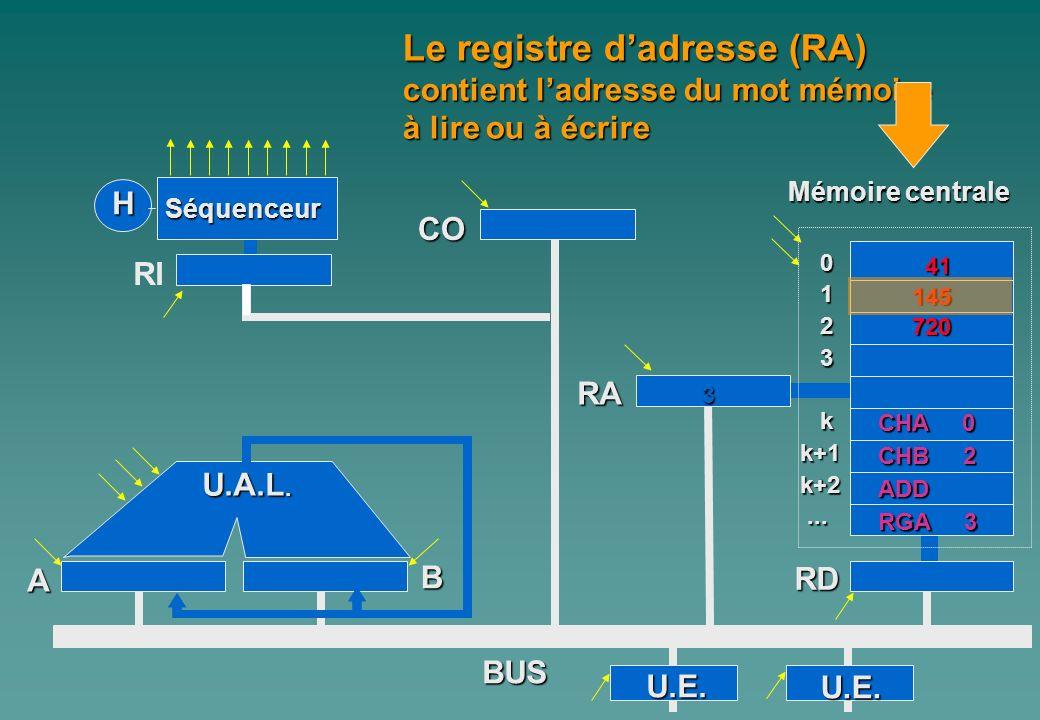 0 1 2 3 kk+1k+2...... A Mémoire centrale H Séquenceur RI CO B U.A.L. RA RD BUS Le registre dadresse (RA) contient ladresse du mot mémoire à lire ou à