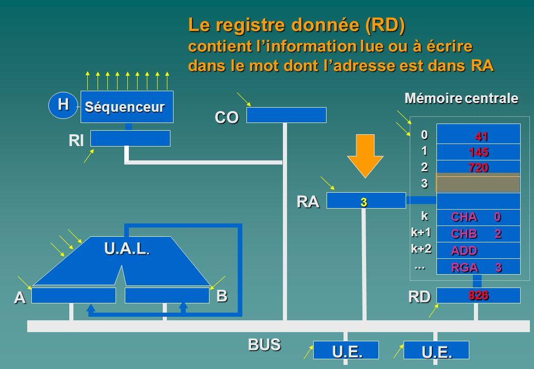 0 1 2 3 kk+1k+2...... A Mémoire centrale H Séquenceur RI CO B U.A.L. RA RD BUS Le registre donnée (RD) contient linformation lue ou à écrire dans le m