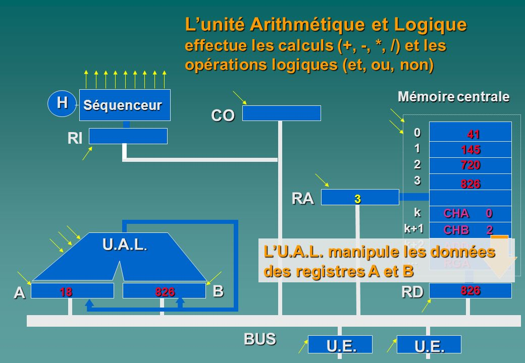 0 1 2 3 kk+1k+2...... A Mémoire centrale H Séquenceur RI CO B RA RD BUS Lunité Arithmétique et Logique effectue les calculs (+, -, *, /) et les opérat