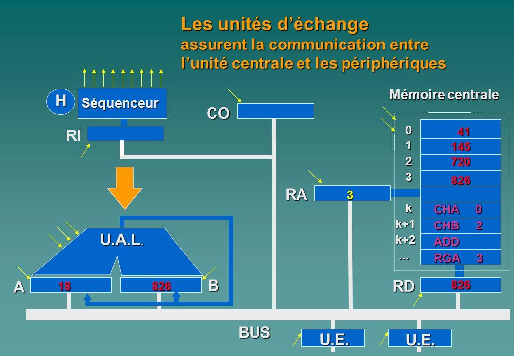 0 1 2 3 kk+1k+2...... A Mémoire centrale H Séquenceur RI CO B RA RD BUS Les unités déchange assurent la communication entre lunité centrale et les pér