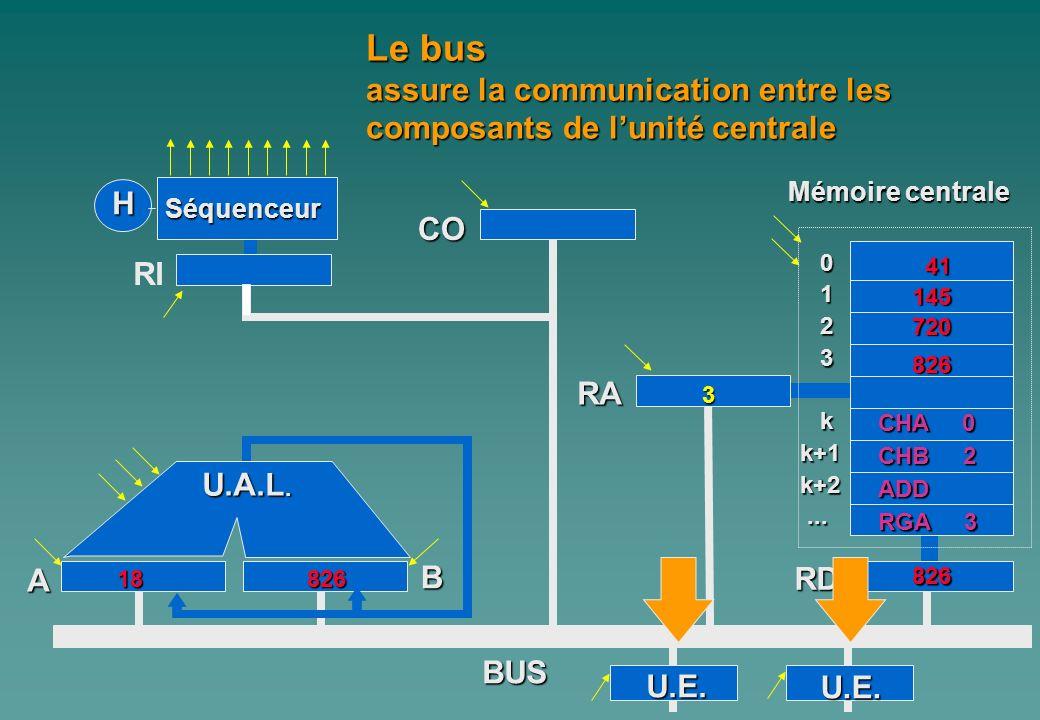 0 1 2 3 kk+1k+2...... A Mémoire centrale H Séquenceur RI CO B RA RD BUS Le bus assure la communication entre les composants de lunité centrale U.E. U.