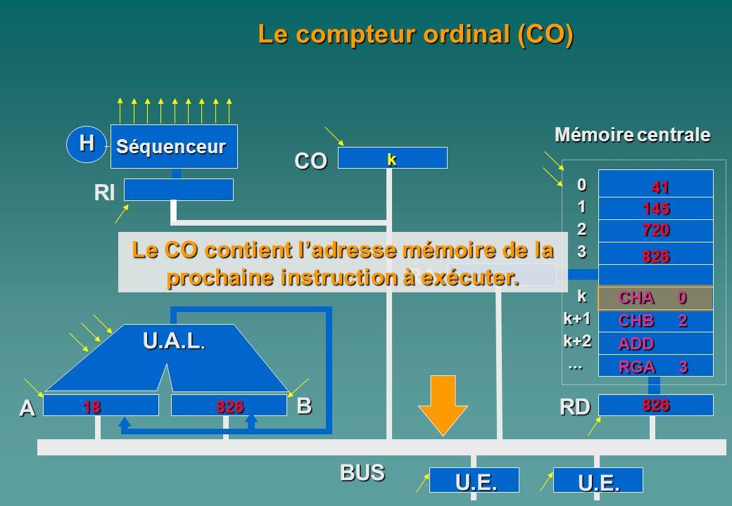 0 1 2 3 kk+1k+2...... A Mémoire centrale H Séquenceur RI CO B RA RD BUS Le compteur ordinal (CO) U.E. U.E. 145 720 41 3 826 826 U.A.L. 82618 Le CO con