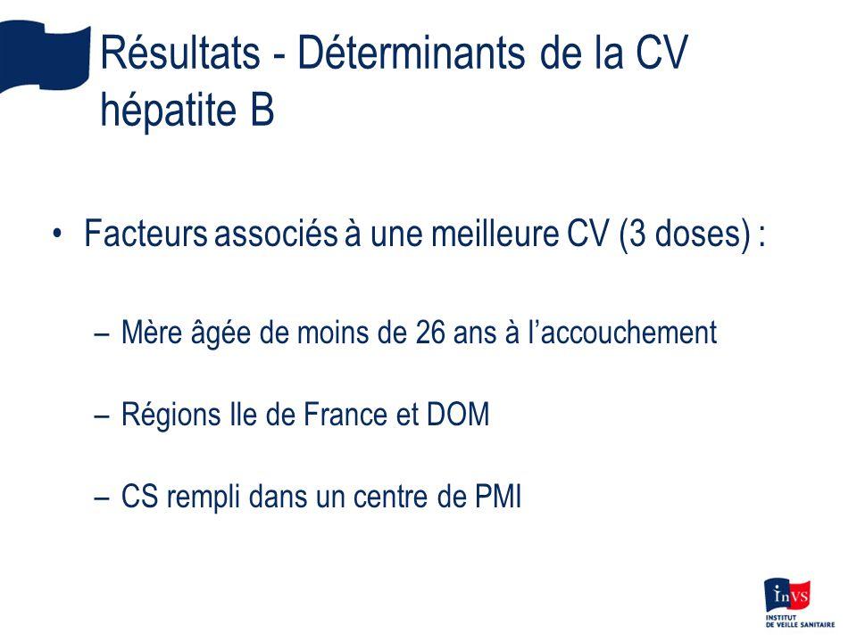 Résultats - Déterminants de la CV hépatite B Facteurs associés à une meilleure CV (3 doses) : –Mère âgée de moins de 26 ans à laccouchement –Régions I