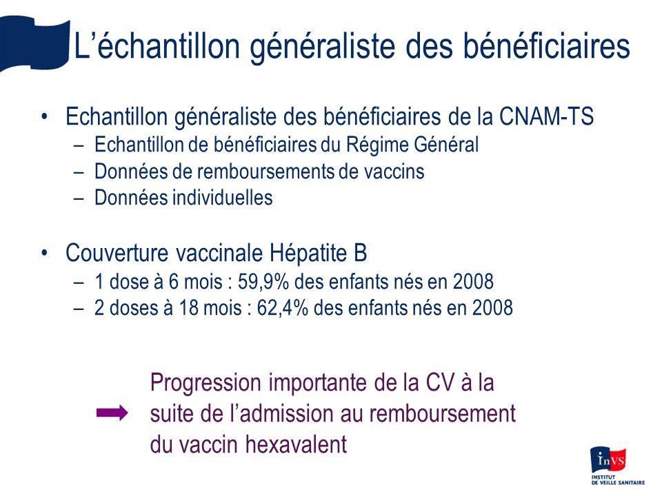 Léchantillon généraliste des bénéficiaires Echantillon généraliste des bénéficiaires de la CNAM-TS –Echantillon de bénéficiaires du Régime Général –Do