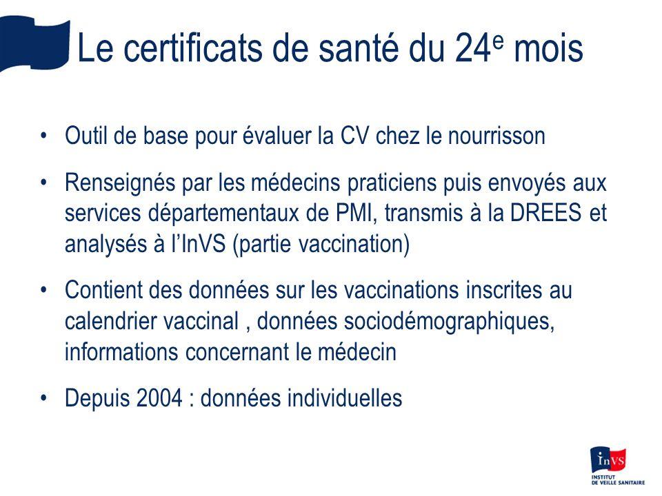 Le certificats de santé du 24 e mois Outil de base pour évaluer la CV chez le nourrisson Renseignés par les médecins praticiens puis envoyés aux servi