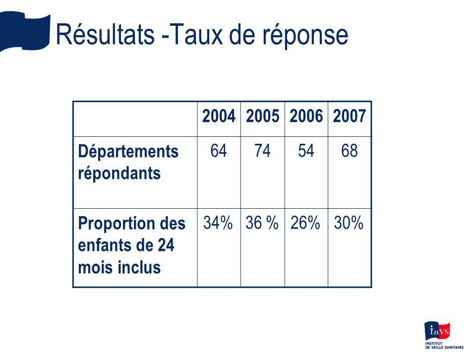 Résultats -Taux de réponse 2004200520062007 Départements répondants 64745468 Proportion des enfants de 24 mois inclus 34%36 %26%30%