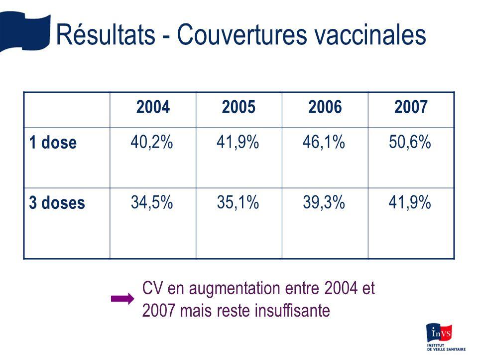 Résultats - Couvertures vaccinales 2004200520062007 1 dose 40,2%41,9%46,1%50,6% 3 doses 34,5%35,1%39,3%41,9% CV en augmentation entre 2004 et 2007 mai