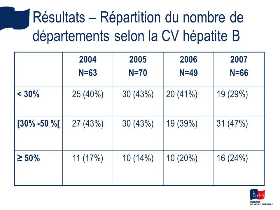 Résultats – Répartition du nombre de départements selon la CV hépatite B 2004 N=63 2005 N=70 2006 N=49 2007 N=66 < 30% 25 (40%)30 (43%)20 (41%)19 (29%