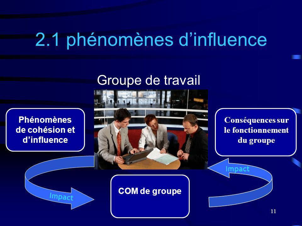 11 2.1 phénomènes dinfluence Groupe de travail Phénomènes de cohésion et dinfluence COM de groupe Conséquences sur le fonctionnement du groupe Impact