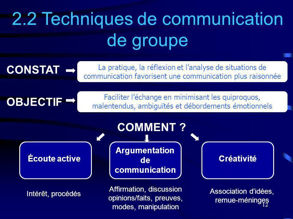 12 2.2 Techniques de communication de groupe Faciliter léchange en minimisant les quiproquos, malentendus, ambiguïtés et débordements émotionnels Créa