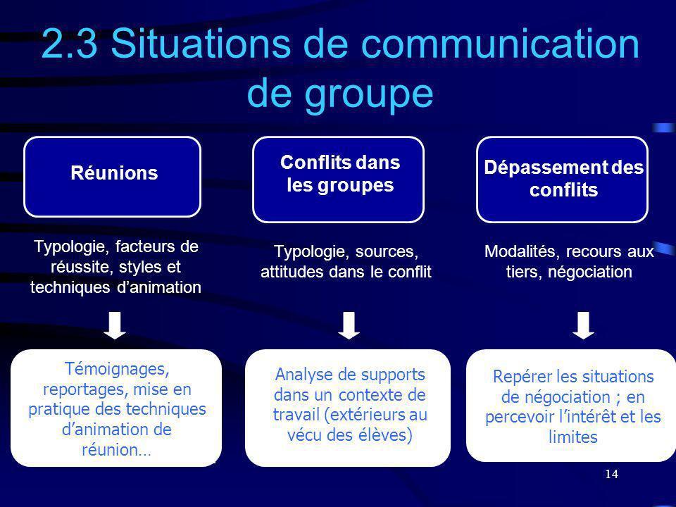 14 Typologie, sources, attitudes dans le conflit 2.3 Situations de communication de groupe Témoignages, reportages, mise en pratique des techniques da