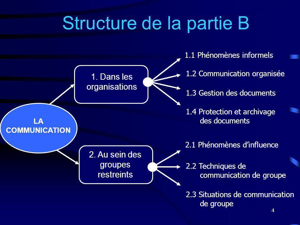4 1. Dans les organisations 2. Au sein des groupes restreints Structure de la partie B 1.1 Phénomènes informels 1.2 Communication organisée 1.3 Gestio