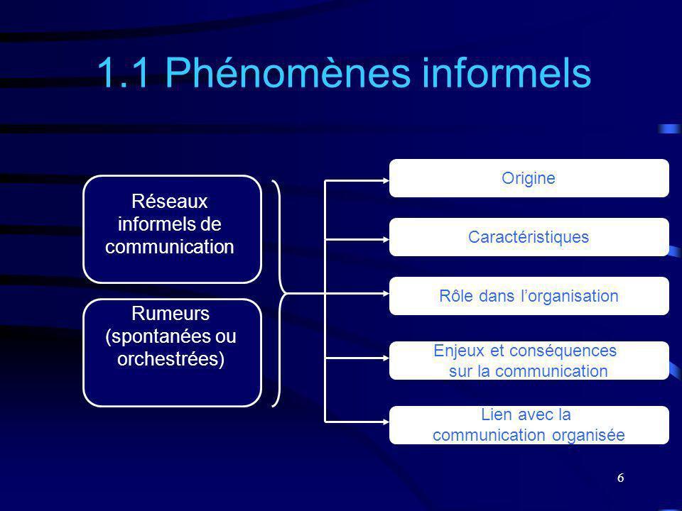 6 Réseaux informels de communication Rumeurs (spontanées ou orchestrées) 1.1 Phénomènes informels Origine Caractéristiques Rôle dans lorganisation Enj