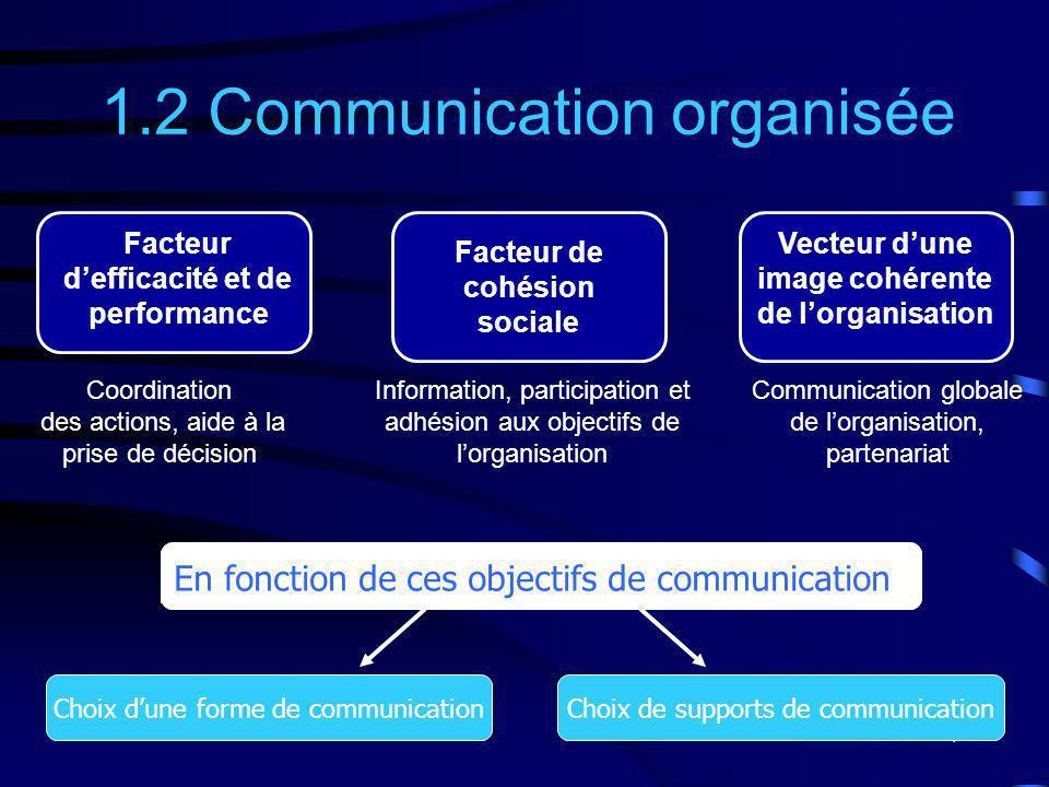 7 Information, participation et adhésion aux objectifs de lorganisation 1.2 Communication organisée En fonction de ces objectifs de communication Vect