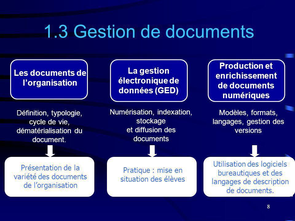8 Numérisation, indexation, stockage et diffusion des documents 1.3 Gestion de documents Présentation de la variété des documents de lorganisation Pro