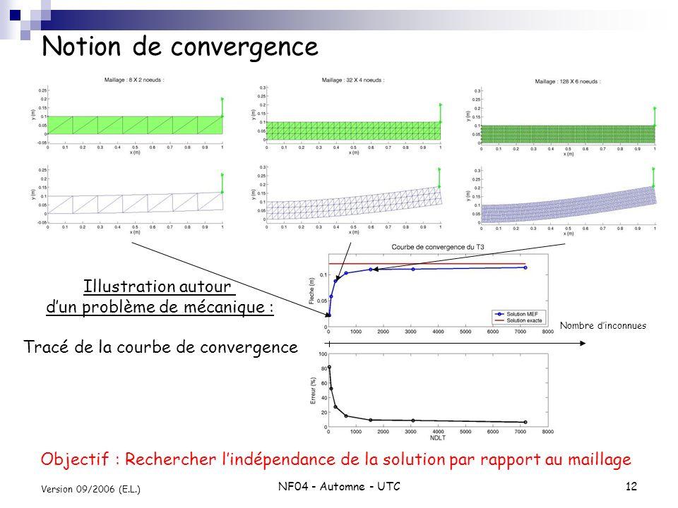 NF04 - Automne - UTC12 Version 09/2006 (E.L.) Notion de convergence Nombre dinconnues Illustration autour dun problème de mécanique : Tracé de la cour