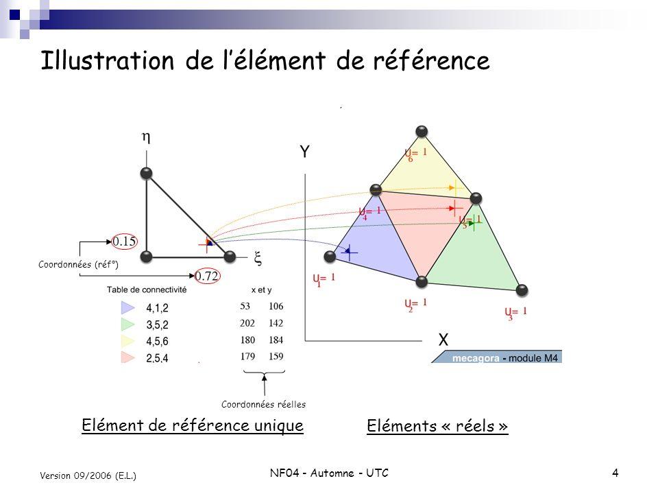NF04 - Automne - UTC4 Version 09/2006 (E.L.) Illustration de lélément de référence Elément de référence unique Eléments « réels » Coordonnées (réf°) C