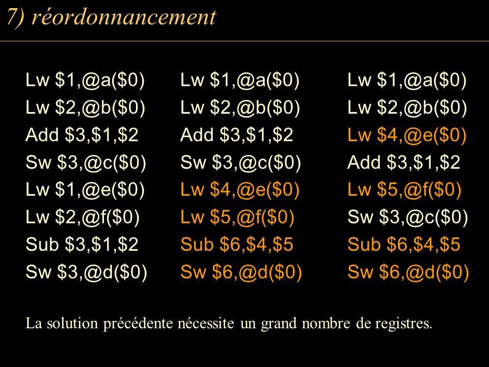 7) réordonnancement Lw $1,@a($0) Lw $2,@b($0) Add $3,$1,$2 Sw $3,@c($0) Lw $1,@e($0) Lw $2,@f($0) Sub $3,$1,$2 Sw $3,@d($0) La solution précédente néc