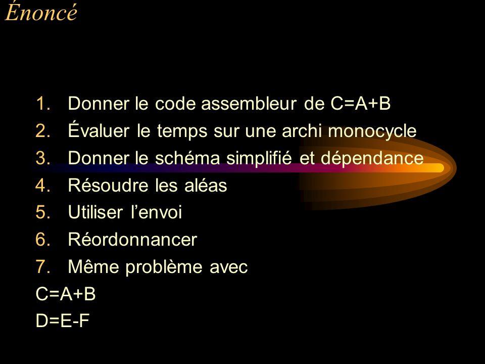Énoncé 1.Donner le code assembleur de C=A+B 2.Évaluer le temps sur une archi monocycle 3.Donner le schéma simplifié et dépendance 4.Résoudre les aléas 5.Utiliser lenvoi 6.Réordonnancer 7.Même problème avec C=A+B D=E-F