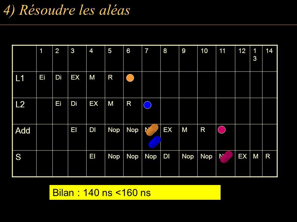 1234567891011121313 14 L1 EiDiEXMR L2 EiDiEXMR Add EIDINop EXMR S EINop DINop EXMR Bilan : 140 ns <160 ns 4) Résoudre les aléas