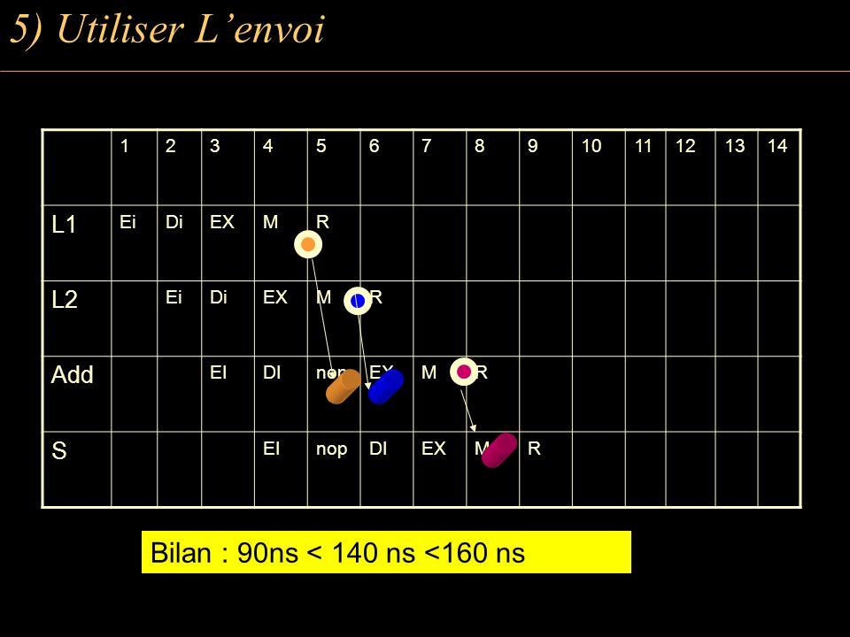 1234567891011121314 L1 EiDiEXMR L2 EiDiEXMR Add EIDInopEXMR S EInopDIEXMR 5) Utiliser Lenvoi Bilan : 90ns < 140 ns <160 ns